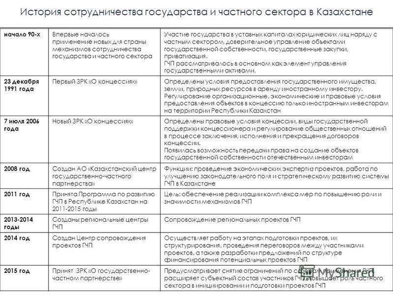 История сотрудничества государства и частного сектора в Казахстане начало 90-х Впервые началось применение новых для страны механизмов сотрудничества государства и частного сектора Участие государства в уставных капиталах юридических лиц наряду с час