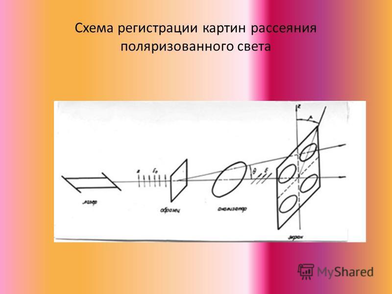 Схема регистрации картин рассеяния поляризованного света
