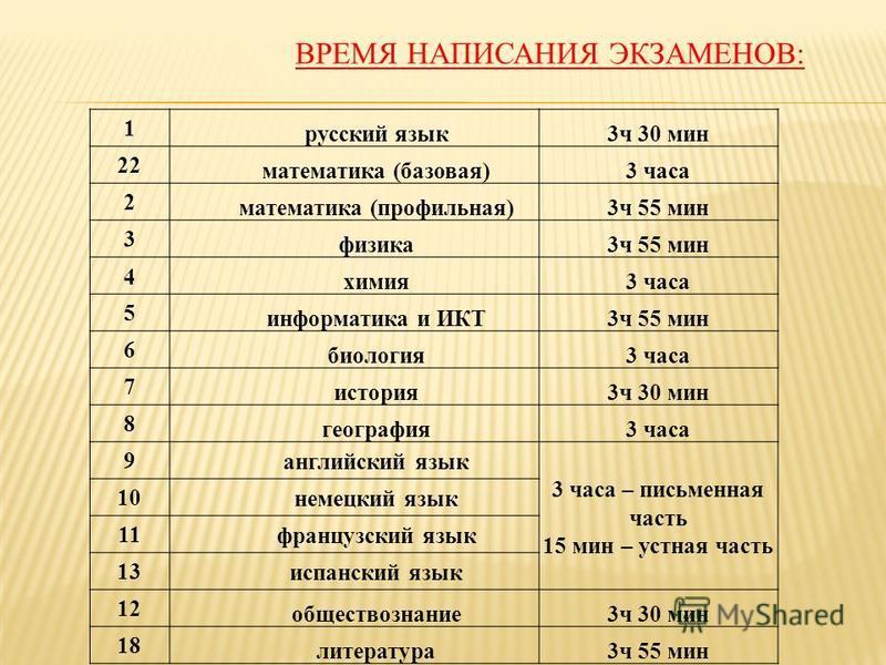 ВРЕМЯ НАПИСАНИЯ ЭКЗАМЕНОВ: 1 русский язык 3 ч 30 мин 22 математика (базовая)3 часа 2 математика (профильная)3 ч 55 мин 3 физика 3 ч 55 мин 4 химия 3 часа 5 информатика и ИКТ3 ч 55 мин 6 биология 3 часа 7 история 3 ч 30 мин 8 география 3 часа 9 англий