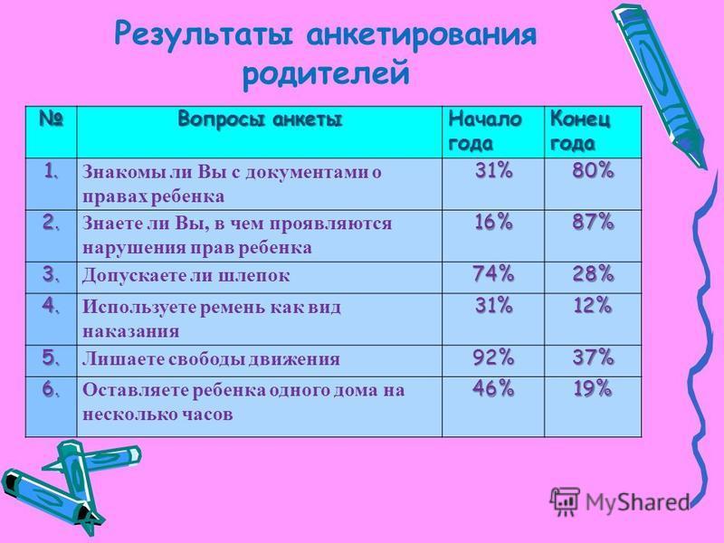 Результаты анкетирования родителей Вопросы анкеты Начало года Конец года 1. Знакомы ли Вы с документами о правах ребенка 31%80% 2. Знаете ли Вы, в чем проявляются нарушения прав ребенка 16%87% 3. Допускаете ли шлепок 74% 28% 4. Используете ремень как