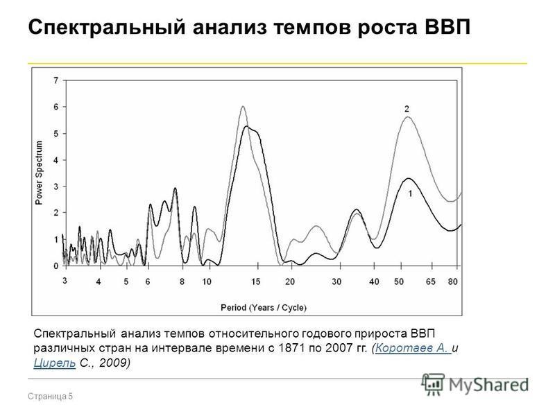 Страница 5 Спектральный анализ темпов роста ВВП Спектральный анализ темпов относительного годового прироста ВВП различных стран на интервале времени с 1871 по 2007 гг. (Коротаев А. и Цирель С., 2009)Коротаев А. Цирель