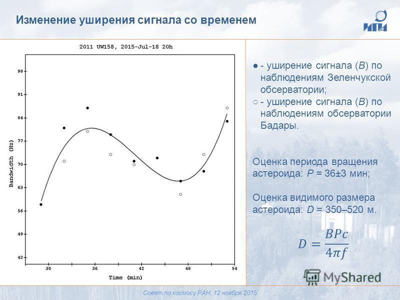 Изменение уширения сигнала со временем Совет по космосу РАН, 12 ноября 2015