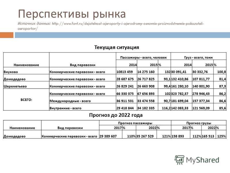 Перспективы рынка Источник данных : http://www.favt.ru/dejatelnost-ajeroporty-i-ajerodromy-osnovnie-proizvodstvennie-pokazateli- aeroportov/ Наименование Вид перевозки Пассажиры - всего, человек Груз - всего, тонн 20142015%20142015% Внуково Коммерчес