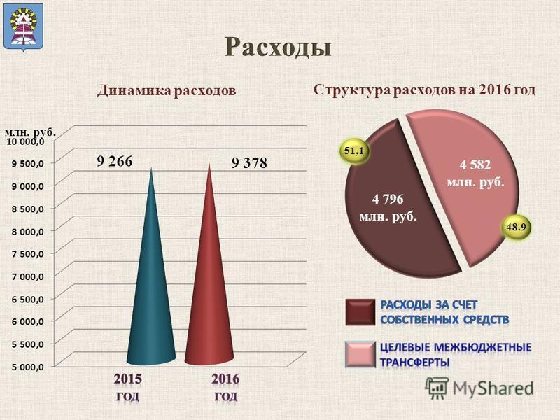 Динамика расходов Структура расходов на 2016 год млн. руб. 4 796 млн. руб. 4 582 млн. руб. 48.951,1 9 378