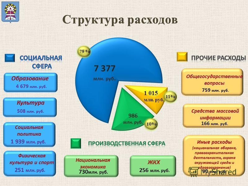 7 377 млн. руб. 986 млн. руб. 10% 1 015 млн. руб. 11%79 %