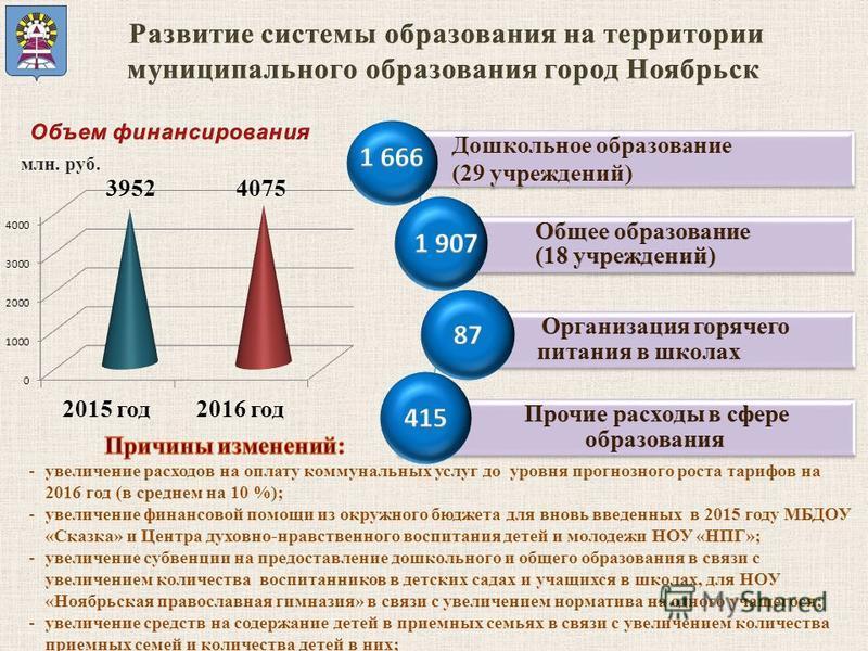 Дошкольное образование (29 учреждений) млн. руб. -увеличение расходов на оплату коммунальных услуг до уровня прогнозного роста тарифов на 2016 год (в среднем на 10 %); -увеличение финансовой помощи из окружного бюджета для вновь введенных в 2015 году