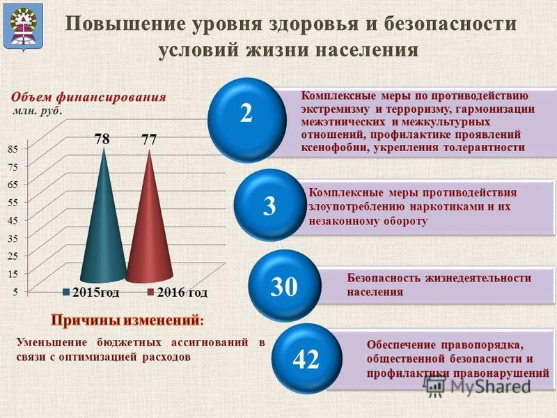 Комплексные меры противодействия злоупотреблению наркотиками и их незаконному обороту 3 30 млн. руб. Уменьшение бюджетных ассигнований в связи с оптимизацией расходов 2 42
