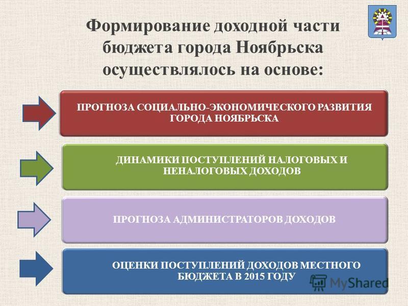 ДИНАМИКИ ПОСТУПЛЕНИЙ НАЛОГОВЫХ И НЕНАЛОГОВЫХ ДОХОДОВ ПРОГНОЗА АДМИНИСТРАТОРОВ ДОХОДОВ ОЦЕНКИ ПОСТУПЛЕНИЙ ДОХОДОВ МЕСТНОГО БЮДЖЕТА В 2015 ГОДУ ПРОГНОЗА СОЦИАЛЬНО-ЭКОНОМИЧЕСКОГО РАЗВИТИЯ ГОРОДА НОЯБРЬСКА Формирование доходной части бюджета города Ноябр