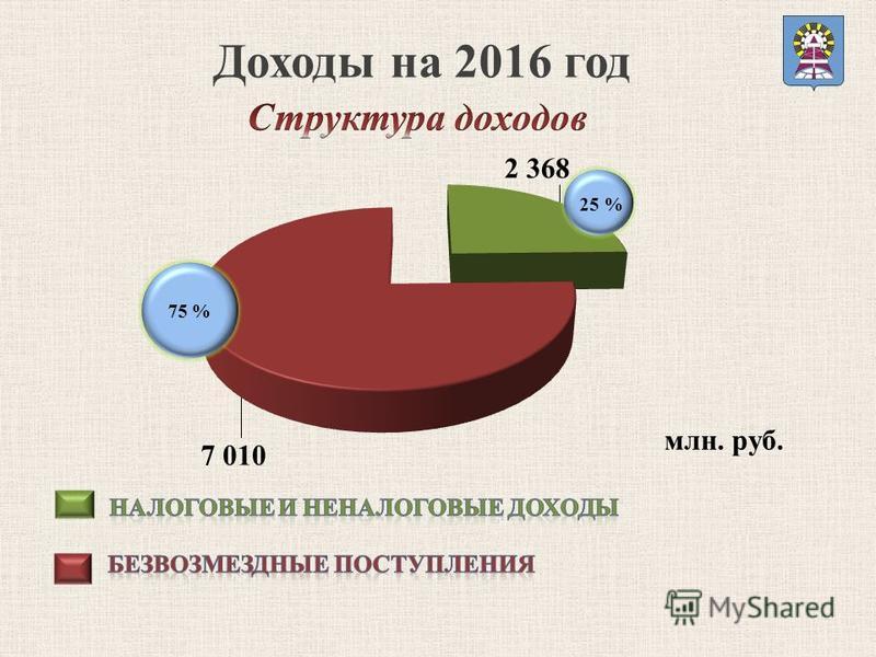 Доходы на 2016 год млн. руб. 25 % 75 %