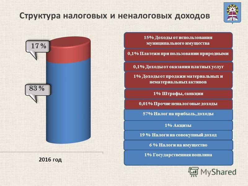 Структура налоговых и неналоговых доходов 17 % 83 %