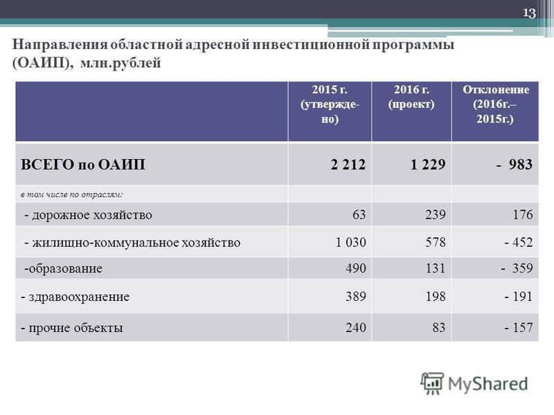 Направления областной адресной инвестиционной программы (ОАИП), млн.рублей 2015 г. (утверждено) 2016 г. (проект) Отклонение (2016 г.– 2015 г.) ВСЕГО по ОАИП2 2121 229- 983 в том числе по отраслям: - дорожное хозяйство 63239 176 - жилищно-коммунальное
