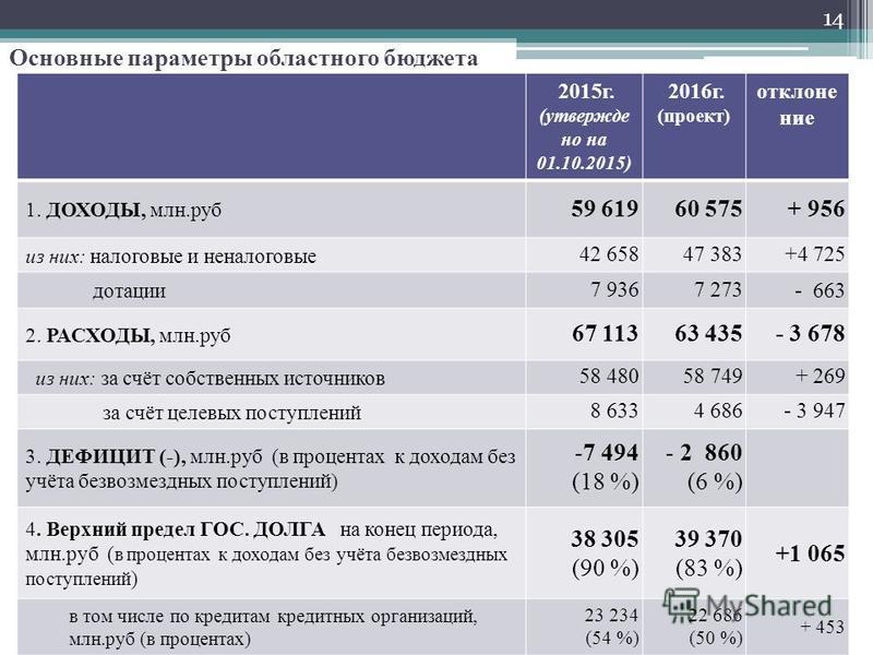 2015 г. (утверждено на 01.10.2015) 2016 г. (проект) отклонение 1. ДОХОДЫ, млн.руб 59 61960 575+ 956 из них: налоговые и неналоговые 42 65847 383+4 725 дотации 7 9367 273- 663 2. РАСХОДЫ, млн.руб 67 11363 435- 3 678 из них: за счёт собственных источни