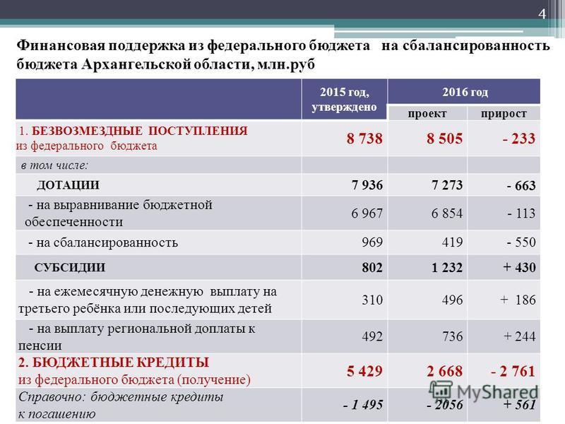 Финансовая поддержка из федерального бюджета на сбалансированность бюджета Архангельской области, млн.руб 2015 год, утверждено 2016 год проект прирост 1. БЕЗВОЗМЕЗДНЫЕ ПОСТУПЛЕНИЯ из федерального бюджета 8 7388 505- 233 в том числе: ДОТАЦИИ 7 9367 27