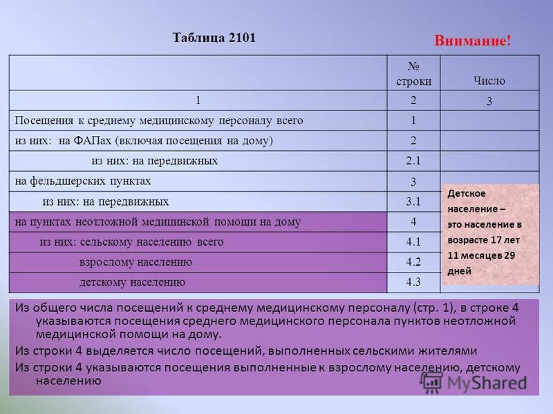 Таблица 2101 строки Число 12 3 Посещения к среднему медицинскому персоналу всего 1 из них: на ФАПах (включая посещения на дому)2 из них: на передвижных 2.1 на фельдшерских пунктах 3 из них: на передвижных 3.1 на пунктах неотложной медицинской помощи