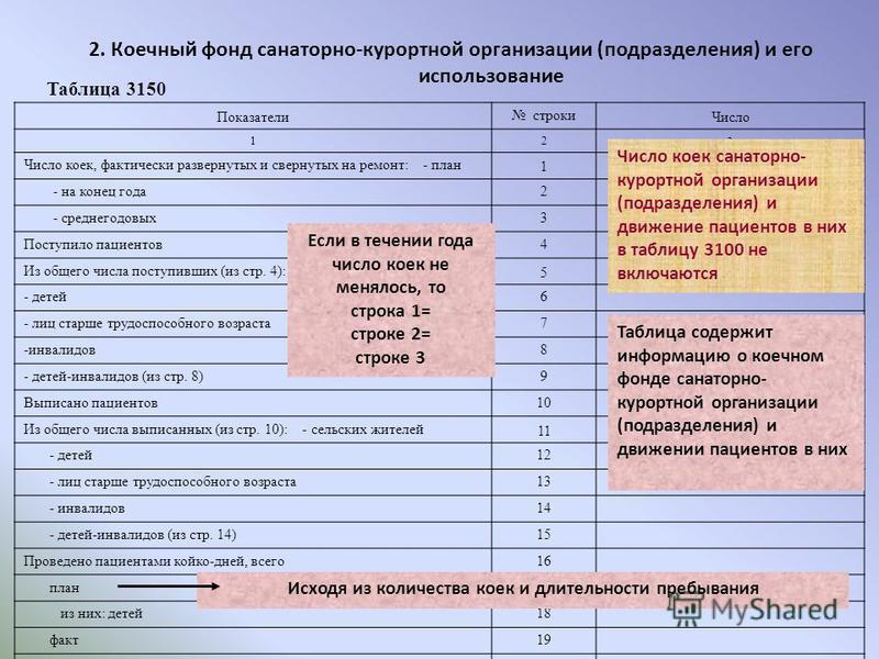 Таблица 3150 2. Коечный фонд санаторно-курортной организации (подразделения) и его использование Показатели строки Число 12 3 Число коек, фактически развернутых и свернутых на ремонт: - план 1 - на конец года 2 - среднегодовых 3 Поступило пациентов 4