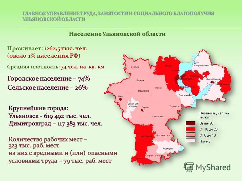 Средняя плотность: 34 чел. на кв. км Проживает: 1262,5 тыс. чел. (около 1% населения РФ) ГЛАВНОЕ УПРАВЛЕНИЕ ТРУДА, ЗАНЯТОСТИ И СОЦИАЛЬНОГО БЛАГОПОЛУЧИЯ УЛЬЯНОВСКОЙ ОБЛАСТИ Население Ульяновской области