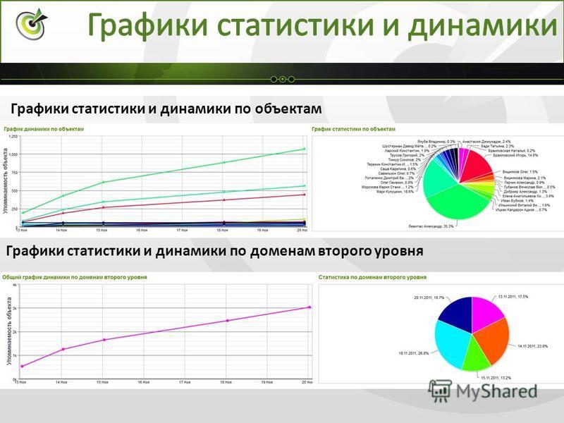 Графики статистики и динамики по объектам Графики статистики и динамики по доменам второго уровня