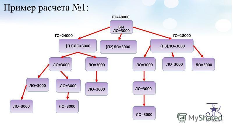 Пример расчета 1: ВЫ ЛО=3000 (П2)ЛО=3000 (П1)ЛО=3000 (П3)ЛО=3000 ЛО=3000 ГО=18000 ЛО=3000 ГО=24000 ГО=48000