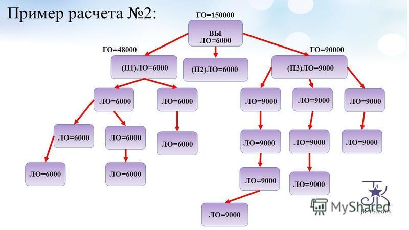 Пример расчета 2: ВЫ ЛО=6000 (П2)ЛО=6000 (П1)ЛО=6000 (П3)ЛО=9000 ЛО=9000 ЛО=6000 ГО=90000 ЛО=6000 ГО=48000 ГО=150000 ЛО=9000