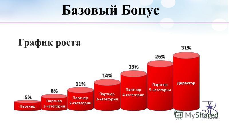 Партнер 1-категории Партнер 2-категории Партнер 3-категории Партнер 4-категории Партнер 5-категории Директор Базовый Бонус 5% 8% 11% 14% 19% 26% 31% График роста