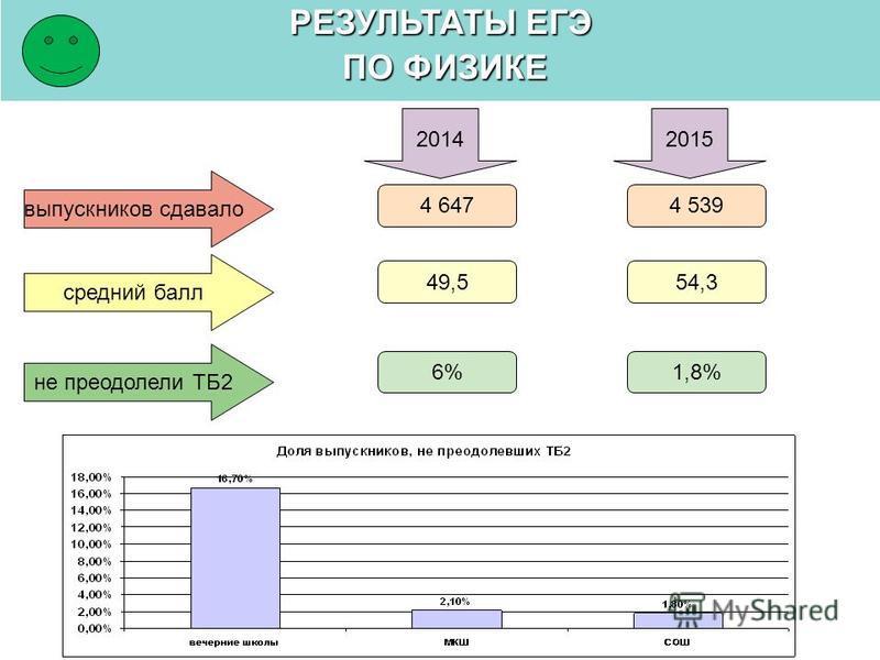 РЕЗУЛЬТАТЫ ЕГЭ ПО ФИЗИКЕ ПО ФИЗИКЕ выпускников сдавало средний балл 20142015 4 539 54,3 не преодолели ТБ2 1,8% 4 647 49,5 6%