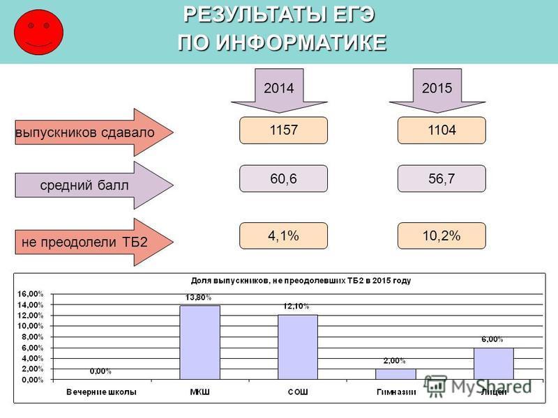 РЕЗУЛЬТАТЫ ЕГЭ ПО ИНФОРМАТИКЕ ПО ИНФОРМАТИКЕ выпускников сдавало средний балл 20142015 1104 56,7 не преодолели ТБ2 10,2% 1157 60,6 4,1%