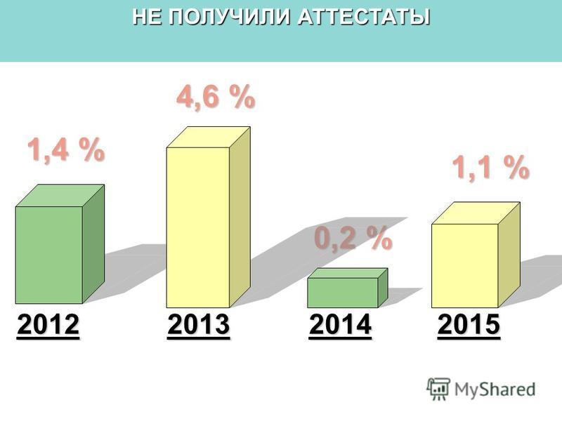 20142013 4,6 % 0,2 % 2012 1,4 % 2015 1,1 % НЕ ПОЛУЧИЛИ АТТЕСТАТЫ