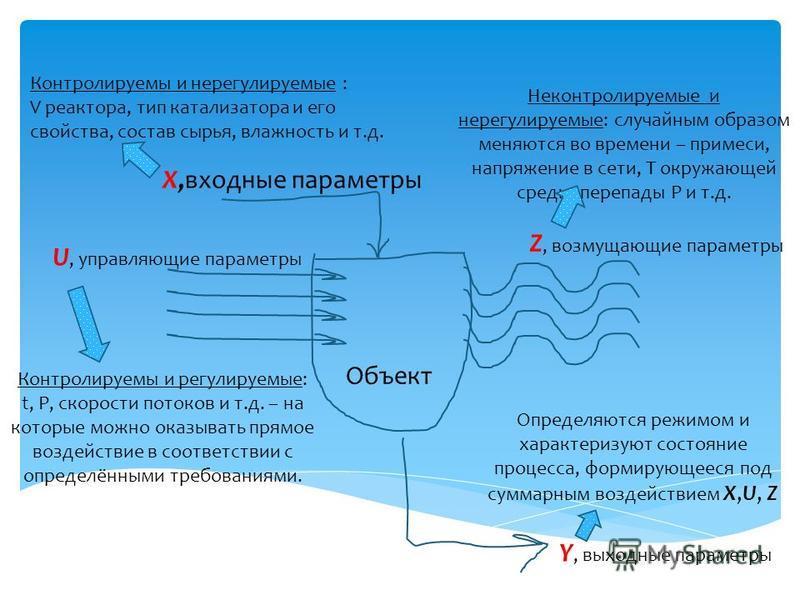 Объект X,входные параметры Y, выходные параметры Определяются режимом и характеризуют состояние процесса, формирующееся под суммарным воздействием Х,U, Z U, управляющие параметры Контролируемы и регулируемые: t, P, скорости потоков и т.д. – на которы