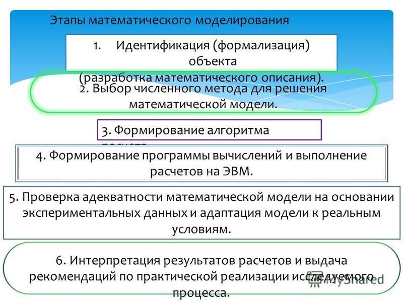 Этапы математического моделирования 1. Идентификация (формализация) объекта (разработка математического описания). 2. Выбор численного метода для решения математической модели. 3. Формирование алгоритма расчета. 4. Формирование программы вычислений и