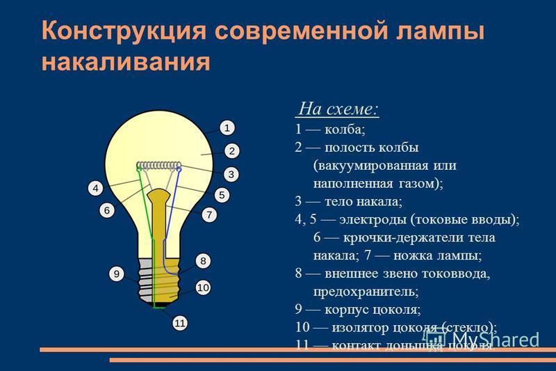Конструкция современной лампы накаливания На схеме: 1 колба; 2 полость колбы (вакуумированная или наполненная газом); 3 тело накала; 4, 5 электроды (токовые вводы); 6 крючки-держатели тела накала; 7 ножка лампы; 8 внешнее звено токоввода, предохранит