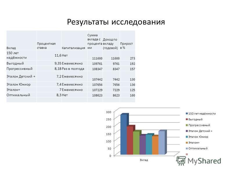 Результаты исследования Вклад Процентная ставка Капитализация Сумма вклада с процента ми Доход по вкладу (годовой) Прирост в % 150 лет надёжности 11,6Нет 11160011600273 Выгодный 9,35Ежемесячно 1097619761192 Прогрессивный 8,18Раз в полгода 10834783471