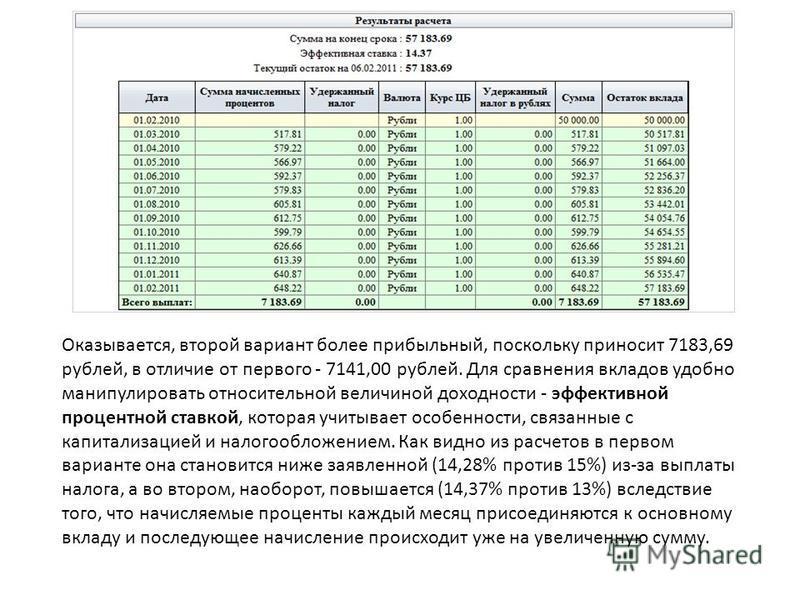 Оказывается, второй вариант более прибыльный, поскольку приносит 7183,69 рублей, в отличие от первого - 7141,00 рублей. Для сравнения вкладов удобно манипулировать относительной величиной доходности - эффективной процентной ставкой, которая учитывает