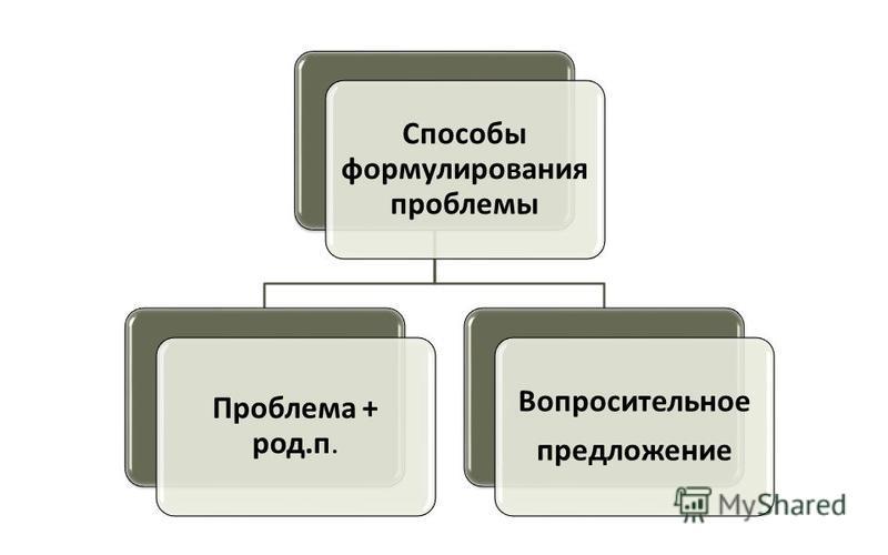 Способы формулирования проблемы Проблема + род.п. Вопросительное предложение