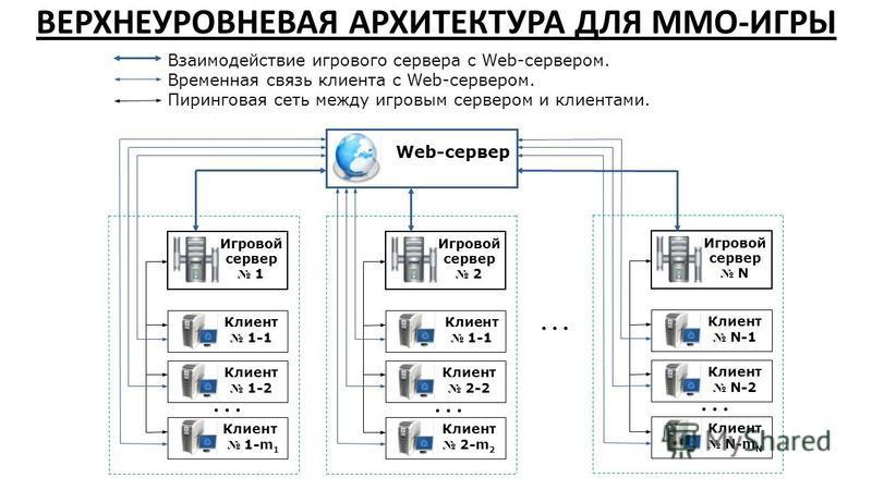 ВЕРХНЕУРОВНЕВАЯ АРХИТЕКТУРА ДЛЯ MMO-ИГРЫ Web-сервер... Игровой сервер 1 Клиент 1-1 Клиент 1-2 Клиент 1-m 1... Игровой сервер 2 Клиент 1-1 Клиент 2-2 Клиент 2-m 2... Игровой сервер N Клиент N-1 Клиент N-2 Клиент N-m N Взаимодействие игрового сервера с