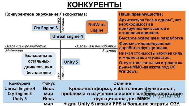 КОНКУРЕНТЫ Конкурент Unreal Engine 4 Cry Engine 3 Unity 5 Фокус Весь мир Отличие Кросс-платформа, избыточный функционал, проблемы в изучении и использовании, отсутствие функционала для ММО. + для Unity 5 низкий FPS и большие затраты ОЗУ. Наши преимущ