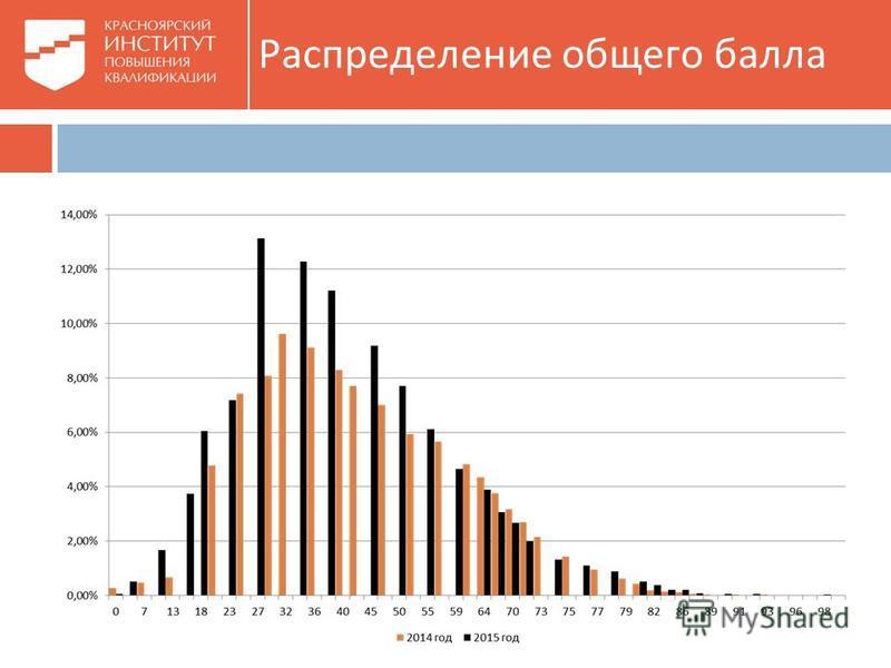 Распределение общего балла