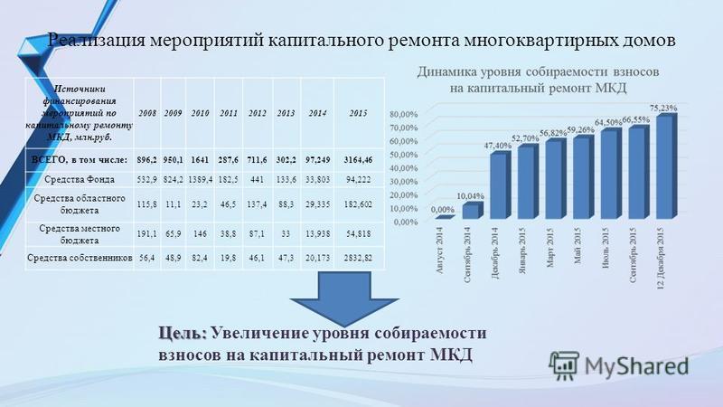Реализация мероприятий капитального ремонта многоквартирных домов Цель: Цель: Увеличение уровня собираемости взносов на капитальный ремонт МКД Источники финансирования мероприятий по капитальному ремонту МКД, млн.руб. 20082009201020112012201320142015