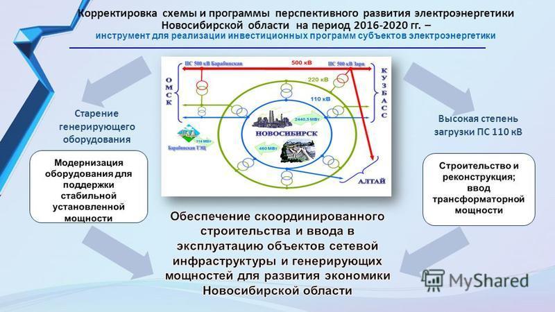 Корректировка схемы и программы перспективного развития электроэнергетики Новосибирской области на период 2016-2020 гг. – инструмент для реализации инвестиционных программ субъектов электроэнергетики Высокая степень загрузки ПС 110 кВ Старение генери