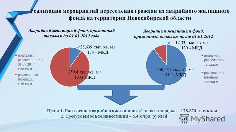 Реализация мероприятий переселения граждан из аварийного жилищного фонда на территории Новосибирской области Цель: 1. Расселение аварийного жилищного фонда площадью – 178,674 тыс. кв. м 2. Требуемый объем инвестиций – 6,4 млрд. рублей