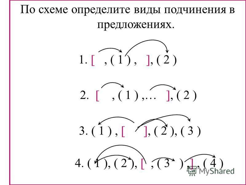 По схеме определите виды подчинения в предложениях. 1. [, ( 1 ), ], ( 2 ) 2. [, ( 1 ),… ], ( 2 ) 3. ( 1 ), [ ], ( 2 ), ( 3 ) 4. ( 1 ), ( 2 ), [, ( 3 ),], ( 4 )