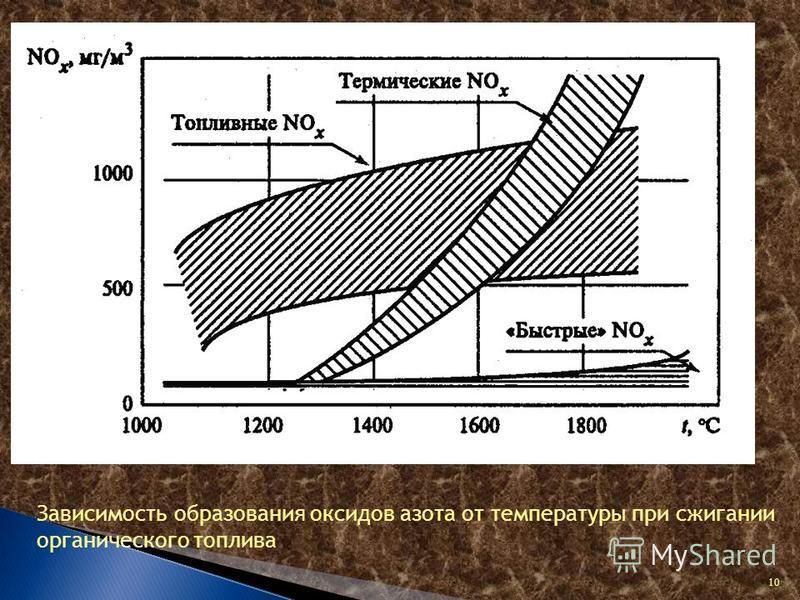 Зависимость образования оксидов азота от температуры при сжигании органического топлива 10