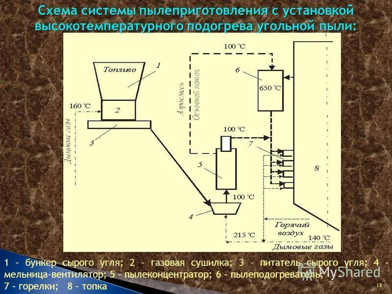 Схема системы пылеприготовления с установкой высокотемпературного подогрева угольной пыли: 1 – бункер сырого угля; 2 – газовая сушилка; 3 – питатель сырого угля; 4 – мельница-вентилятор; 5 – пыле концентратор; 6 – пыле подогреватель; 7 – горелки; 8 –