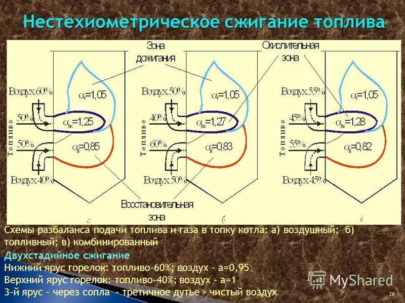 Схемы разбаланса подачи топлива и газа в топку котла: а) воздушный; б) топливный; в) комбинированный Нестехиометрическое сжигание топлива Двухстадийное сжигание Нижний ярус горелок: топливо-60%; воздух – a=0,95 Верхний ярус горелок: топливо-40%; возд