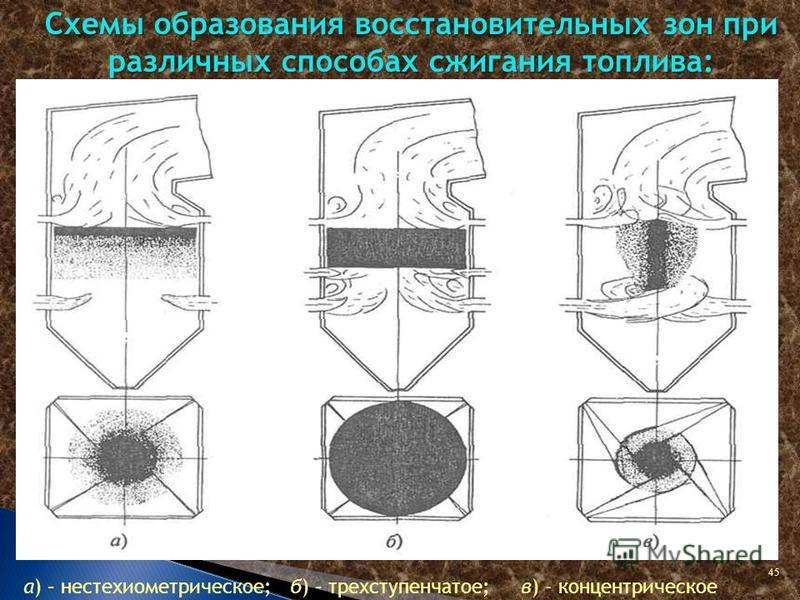 45 Схемы образования восстановительных зон при различных способах сжигания топлива: а) – нестехиометрическое; б) – трехступенчатое; в) - концентрическое