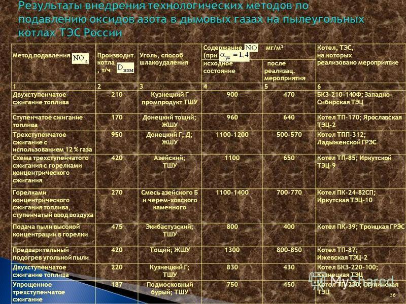 56 Метод подавления Производит. котла, т/ч Уголь, способ шлакоудаления Содержание, мг/м 3 (при ) Котел, ТЭС, на которых реализовано мероприятие исходное состояние после реализац. мероприятия 123456 Двухступенчатое сжигание топлива 210Кузнецкий Г пром