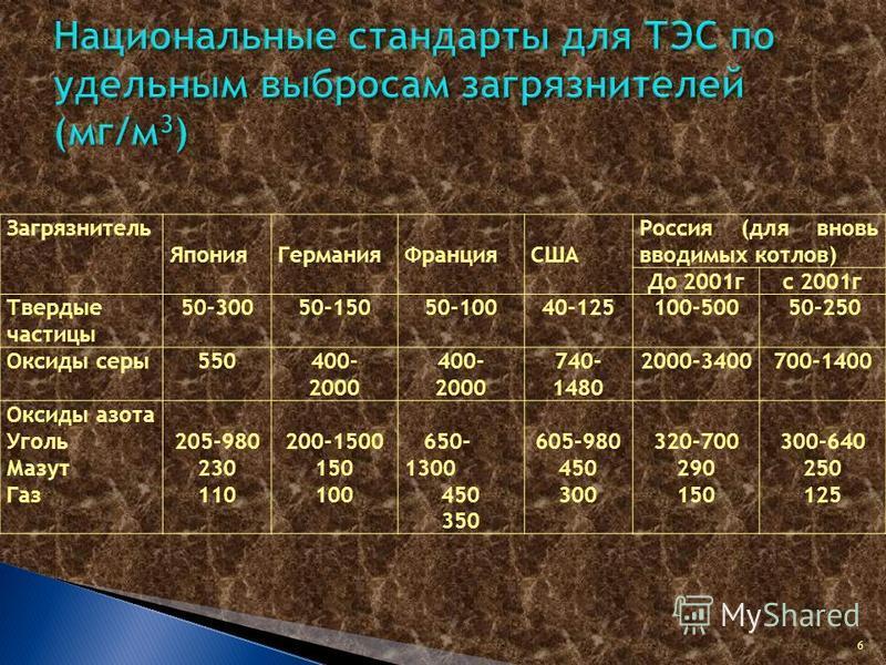 6 Загрязнитель Япония ГерманияФранцияСША Россия (для вновь вводимых котлов) До 2001 гc 2001 г Твердые частицы 50-30050-15050-10040-125100-50050-250 Оксиды серы 550400- 2000 400- 2000 740- 1480 2000-3400700-1400 Оксиды азота Уголь Мазут Газ 205-980 23