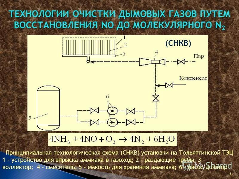 ТЕХНОЛОГИИ ОЧИСТКИ ДЫМОВЫХ ГАЗОВ ПУТЕМ ВОССТАНОВЛЕНИЯ NO ДО МОЛЕКУЛЯРНОГО N 2 (СНКВ) Принципиальная технологическая схема (СНКВ) установки на Тольяттинской ТЭЦ 1 – устройство для впрыска аммиака в газоход; 2 – раздающие трубы; 3 – коллектор; 4 – смес