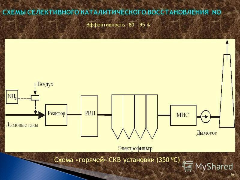 СХЕМЫ СЕЛЕКТИВНОГО КАТАЛИТИЧЕСКОГО ВОССТАНОВЛЕНИЯ NO Эффективность 80 – 95 % Схема «горячей» СКВ-установки (350 0 С) 70