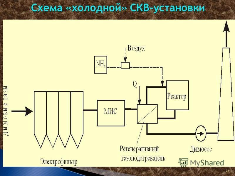 72 Схема «холодной» СКВ-установки