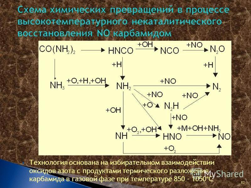 Технология основана на избирательном взаимодействии оксидов азота с продуктами термического разложения карбамида в газовой фазе при температуре 850 - 1050°С 82
